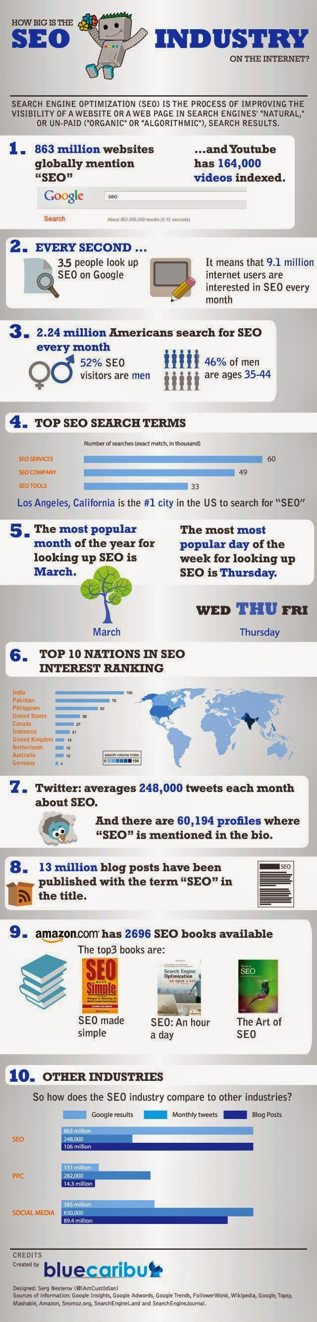 SEO Industry On The Internet